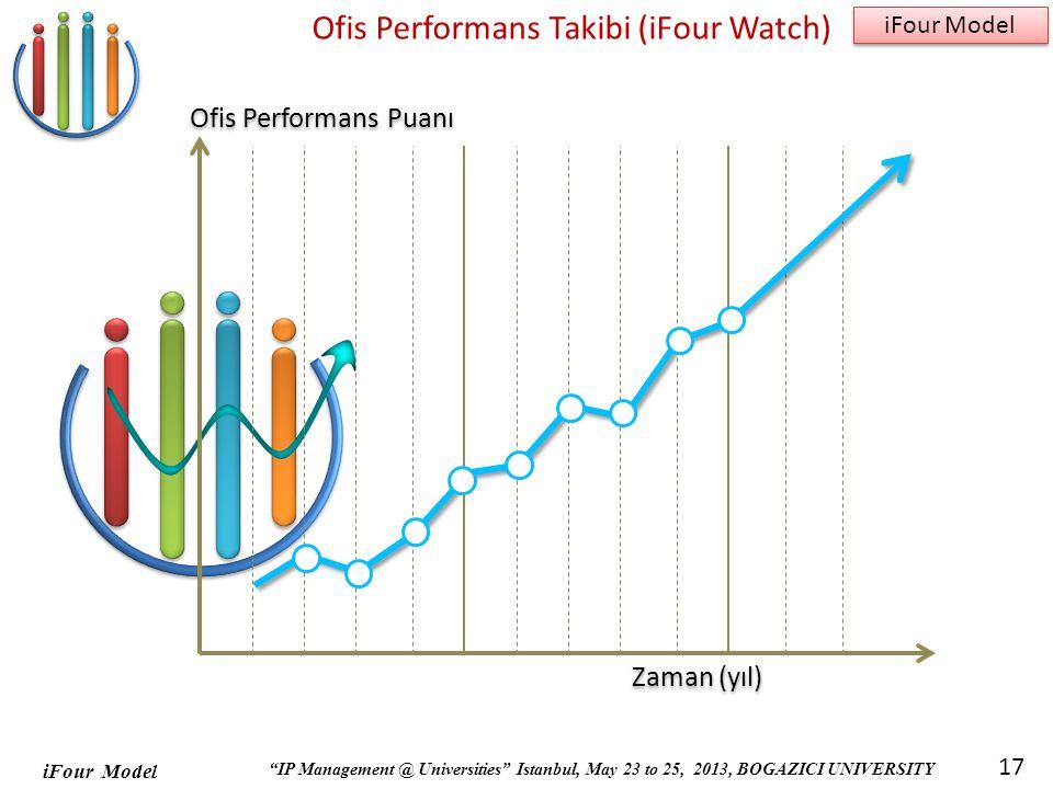 Ofis Performans Takibi (iFour Watch)