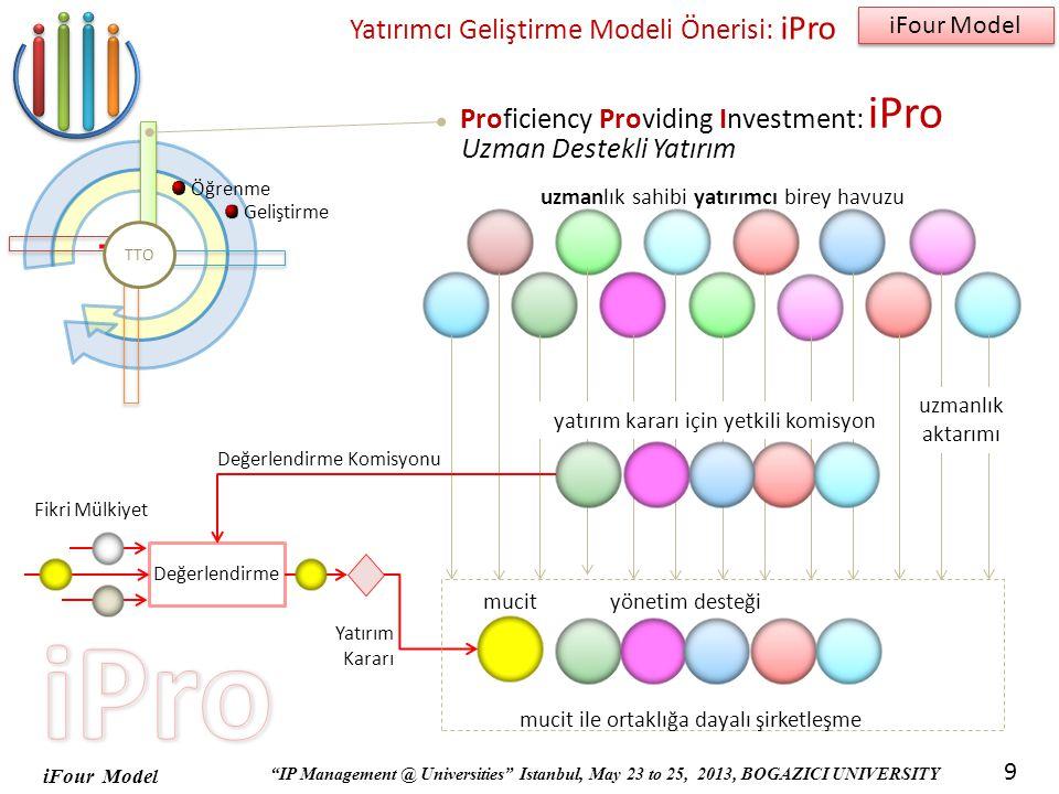 Yatırımcı Geliştirme Modeli Önerisi: iPro