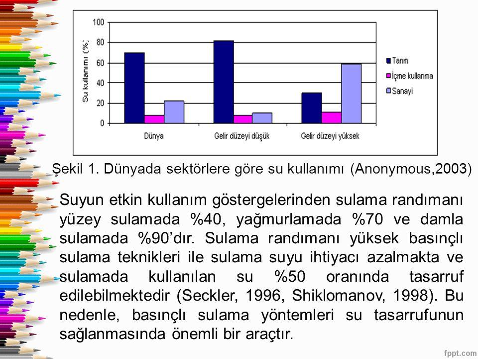 Şekil 1. Dünyada sektörlere göre su kullanımı (Anonymous,2003)