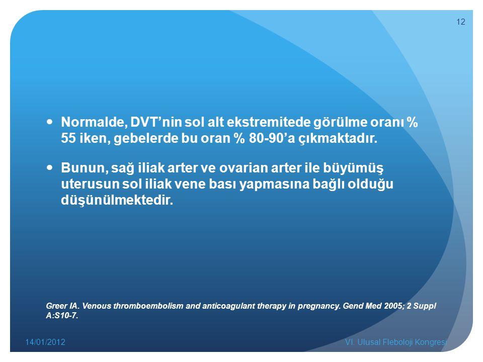Normalde, DVT'nin sol alt ekstremitede görülme oranı % 55 iken, gebelerde bu oran % 80-90'a çıkmaktadır.