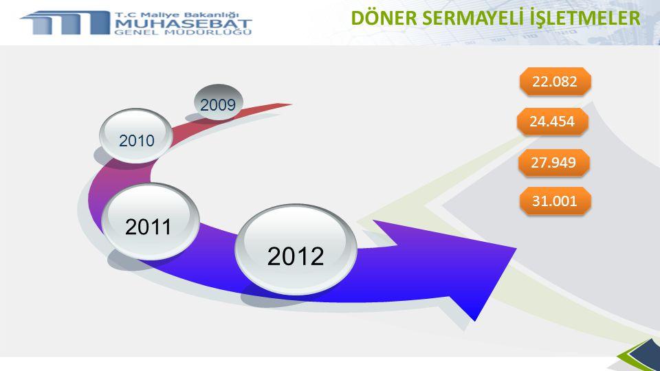 2012 DÖNER SERMAYELİ İŞLETMELER 2011 22.082 2009 24.454 2010 27.949