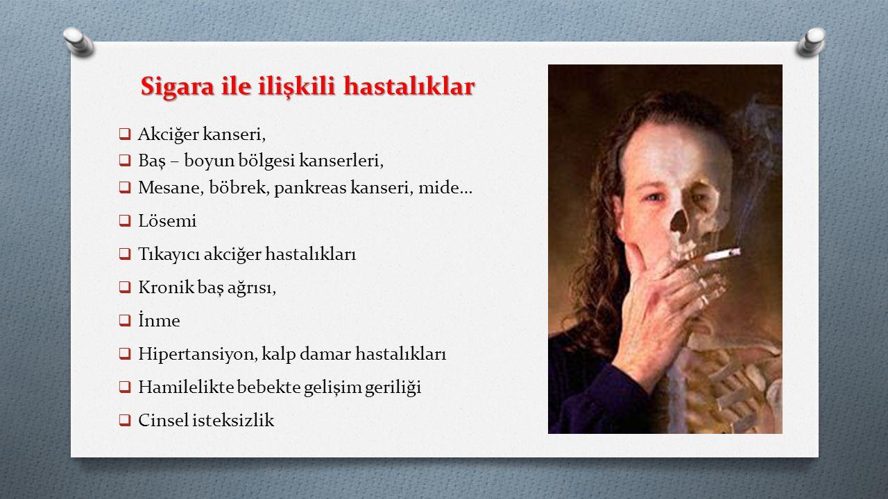 Sigara ile ilişkili hastalıklar