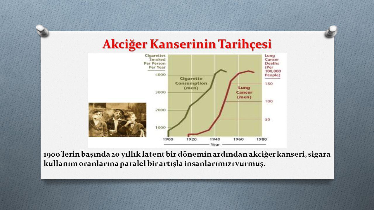 Akciğer Kanserinin Tarihçesi