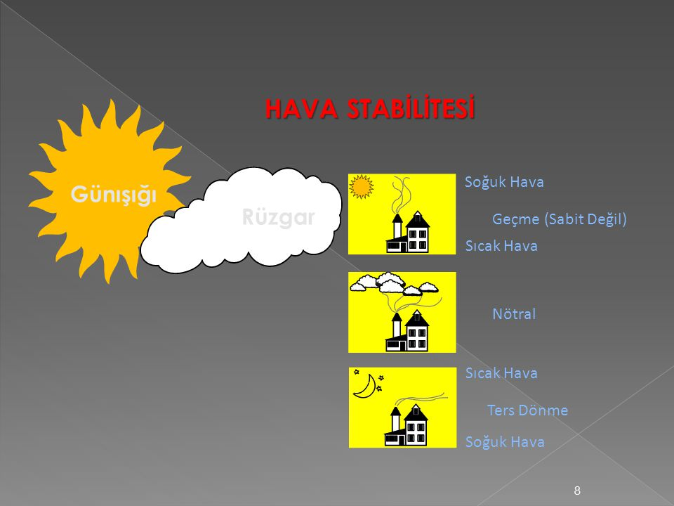 HAVA STABİLİTESİ Günışığı Rüzgar Soğuk Hava Geçme (Sabit Değil)