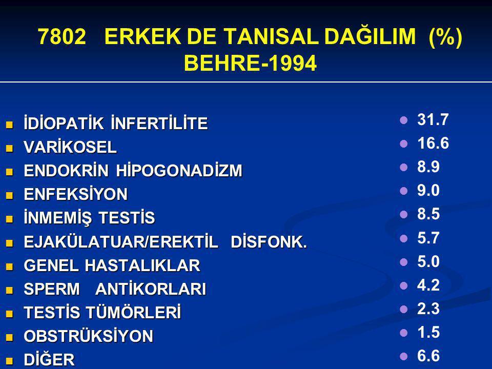 7802 ERKEK DE TANISAL DAĞILIM (%) BEHRE-1994