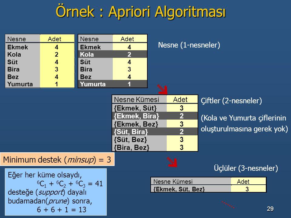 Örnek : Apriori Algoritması