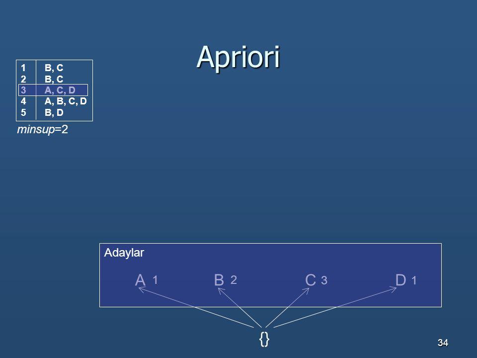 Apriori A B C D {} minsup=2 Adaylar 1 2 3 1 B, C A, C, D A, B, C, D