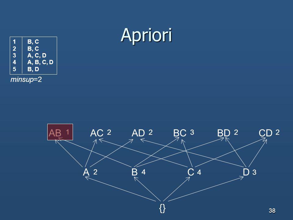 Apriori AB AC AD BC BD CD A B C D {} minsup=2 1 2 2 3 2 2 2 4 4 3 B, C