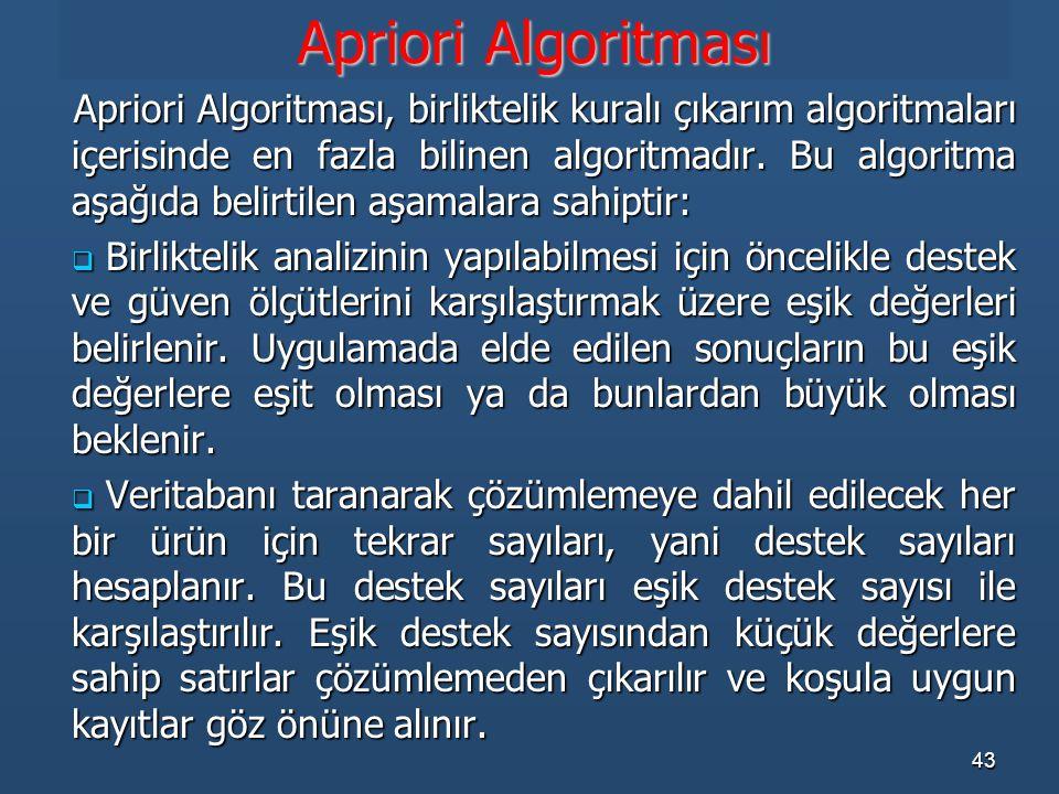 Apriori Algoritması