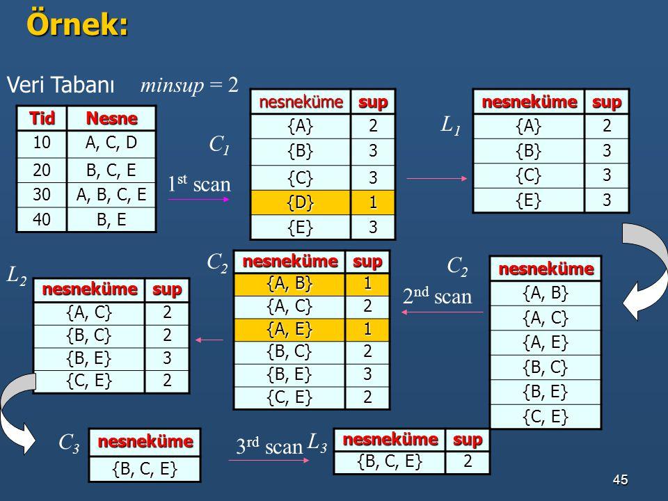 Örnek: Veri Tabanı minsup = 2 L1 C1 1st scan C2 C2 L2 2nd scan C3 L3