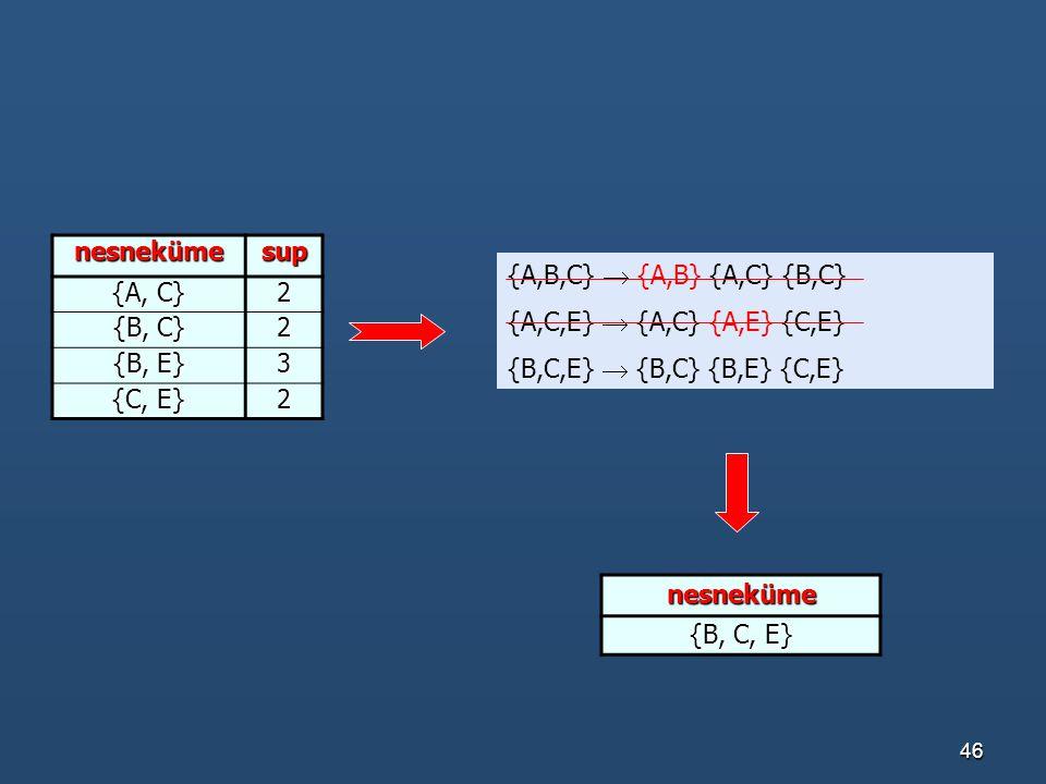 nesneküme sup. {A, C} 2. {B, C} {B, E} 3. {C, E} {A,B,C}  {A,B} {A,C} {B,C} {A,C,E}  {A,C} {A,E} {C,E}