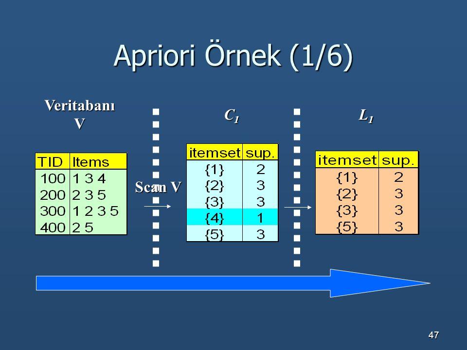 Apriori Örnek (1/6) Veritabanı V C1 L1 Scan V