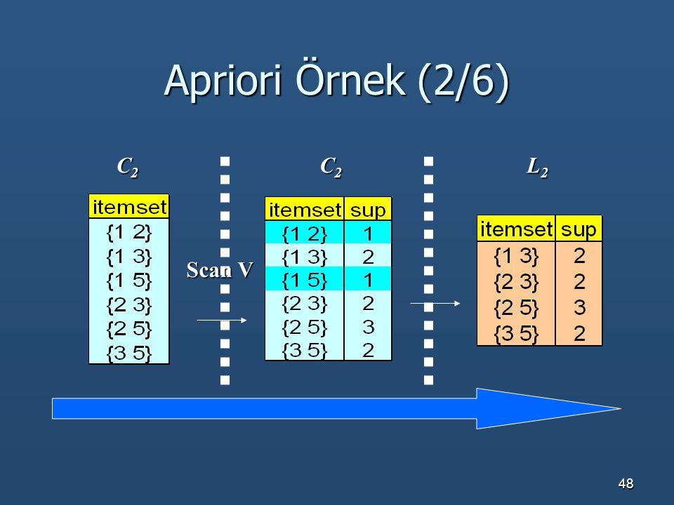 Apriori Örnek (2/6) C2 C2 L2 Scan V