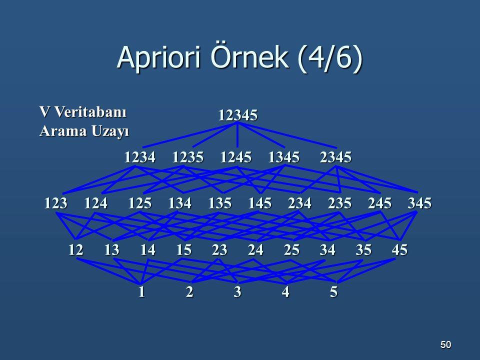 Apriori Örnek (4/6) V Veritabanı 12345 Arama Uzayı