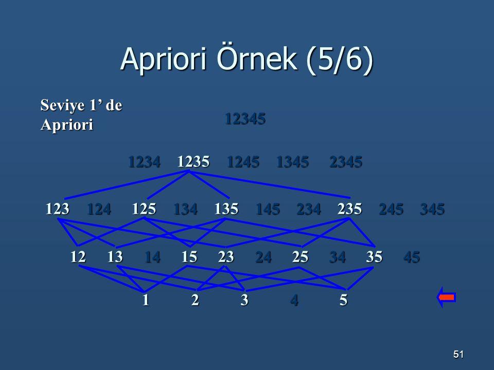 Apriori Örnek (5/6) Seviye 1' de Apriori 12345