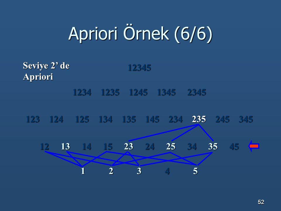 Apriori Örnek (6/6) Seviye 2' de Apriori 12345