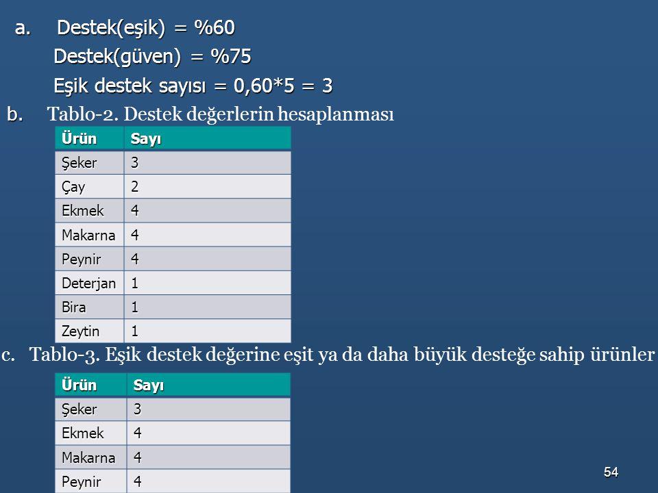 a. Destek(eşik) = %60 Destek(güven) = %75 Eşik destek sayısı = 0,60