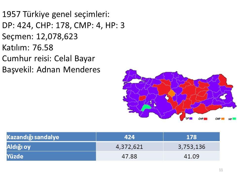1957 Türkiye genel seçimleri: DP: 424, CHP: 178, CMP: 4, HP: 3