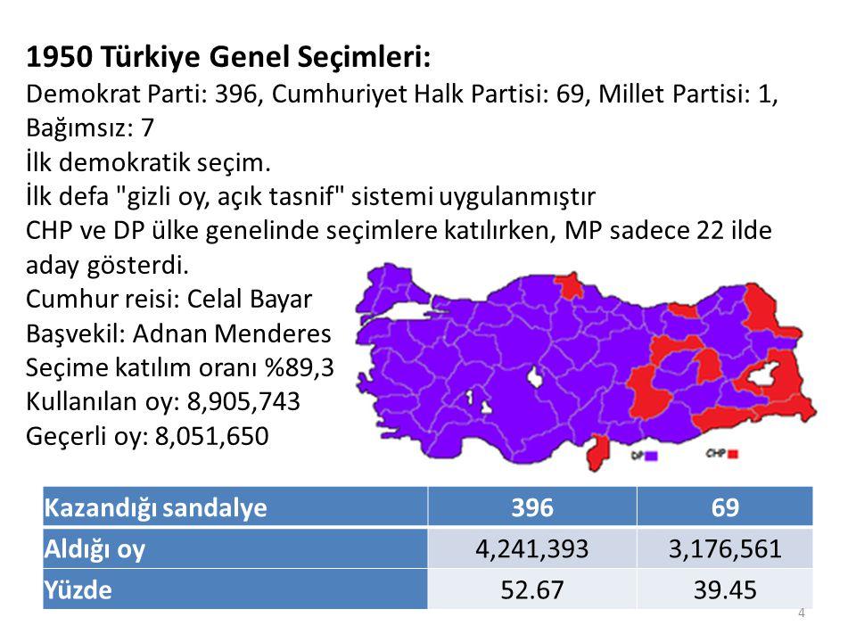 1950 Türkiye Genel Seçimleri: