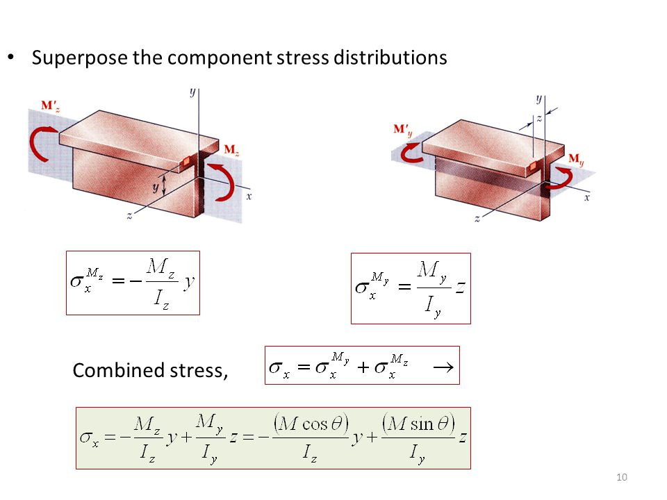 Superpose the component stress distributions
