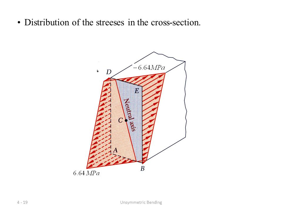 Distribution of the streeses in the cross-section.