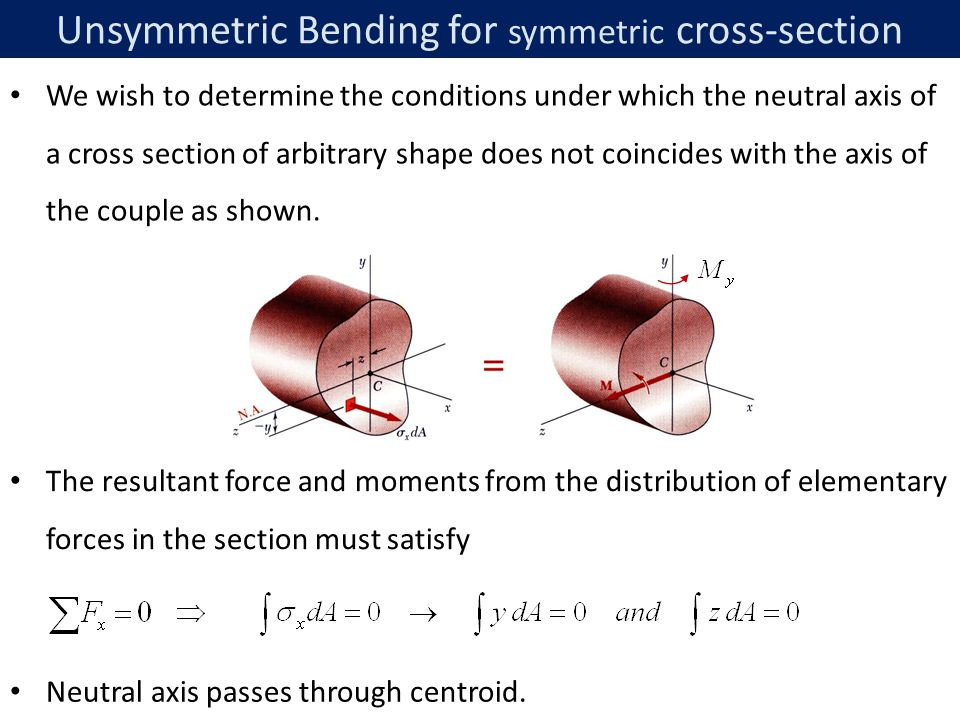 Unsymmetric Bending for symmetric cross-section