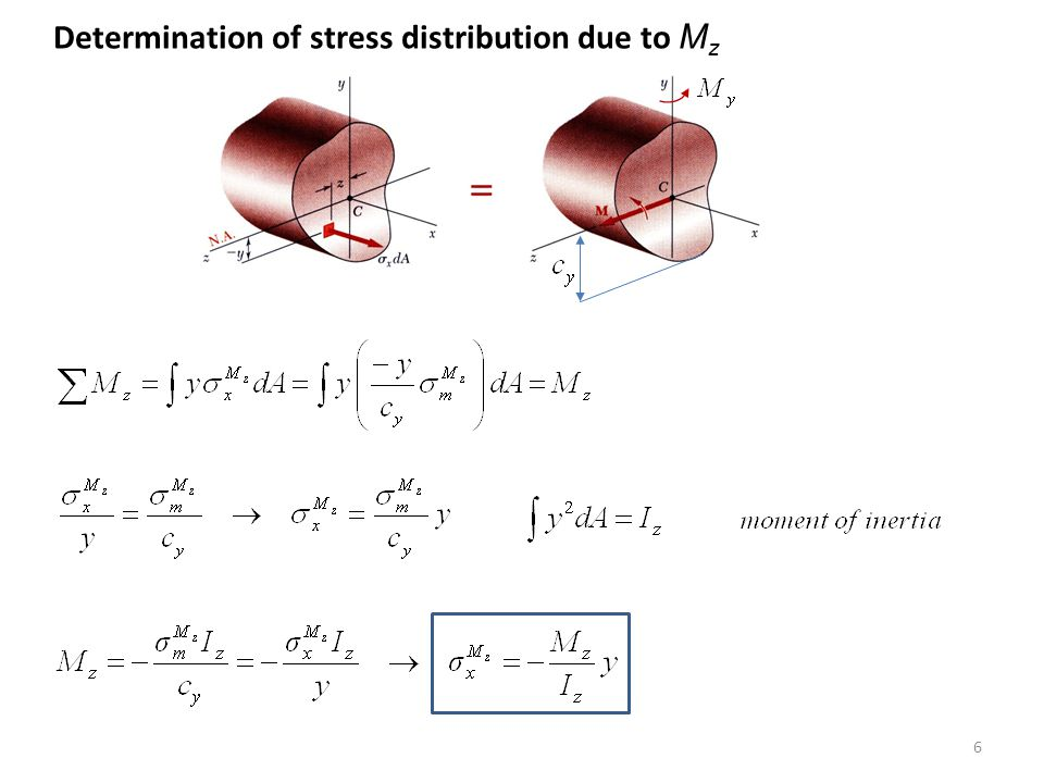 Determination of stress distribution due to Mz