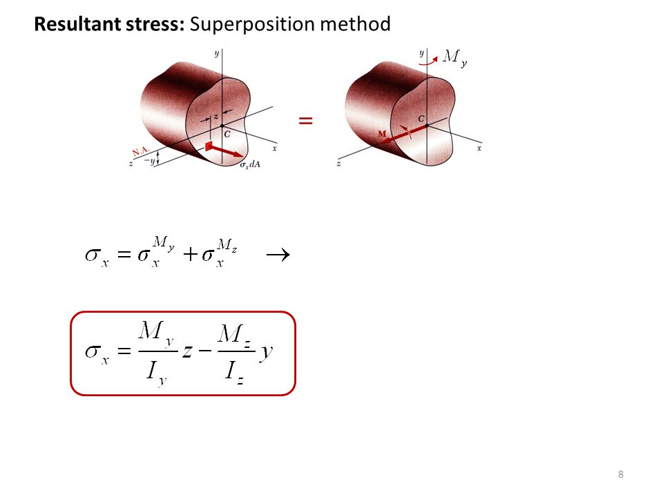Resultant stress: Superposition method