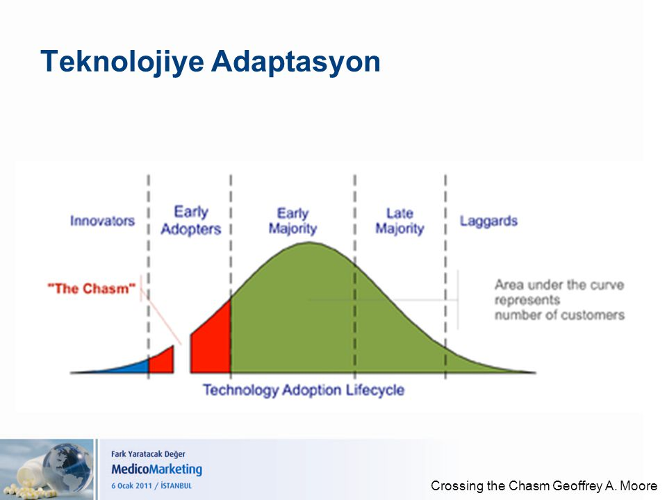 Teknolojiye Adaptasyon