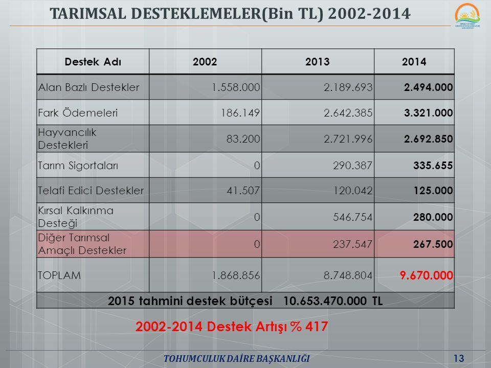 TARIMSAL DESTEKLEMELER(Bin TL) 2002-2014