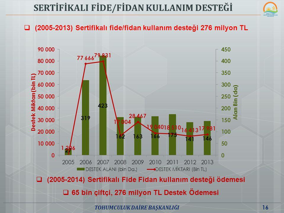 SERTİFİKALI FİDE/FİDAN KULLANIM DESTEĞİ