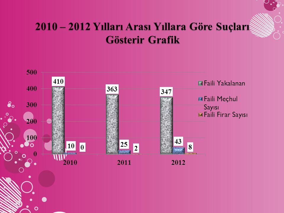 2010 – 2012 Yılları Arası Yıllara Göre Suçları Gösterir Grafik