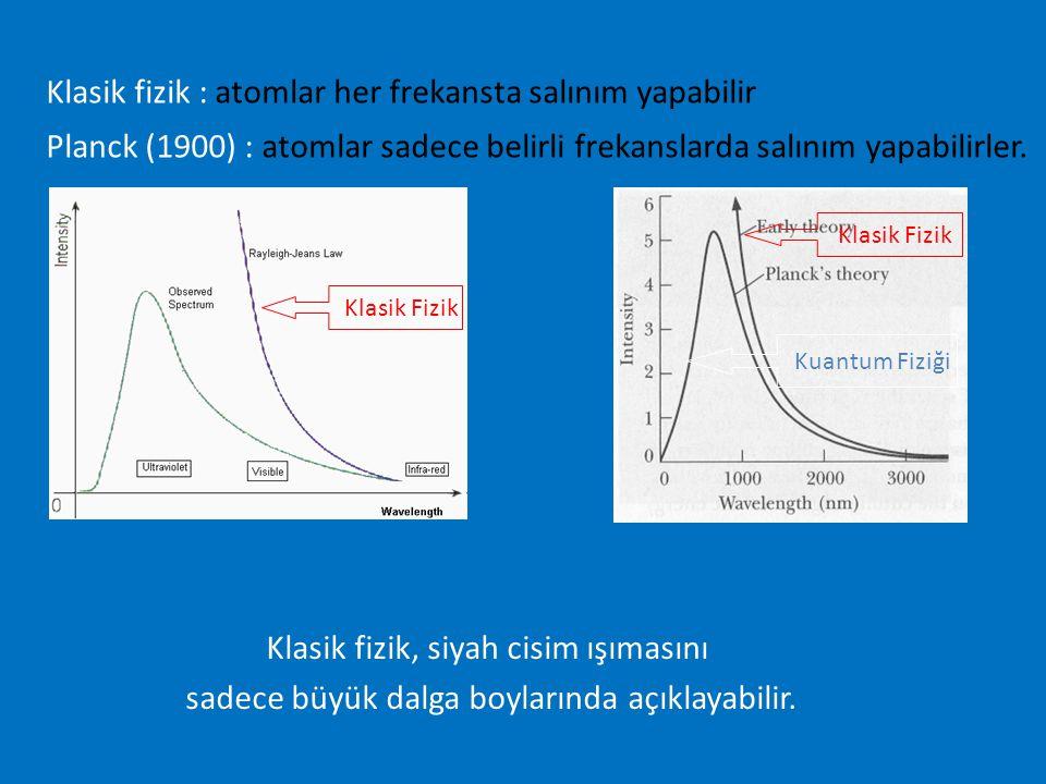 Klasik fizik : atomlar her frekansta salınım yapabilir