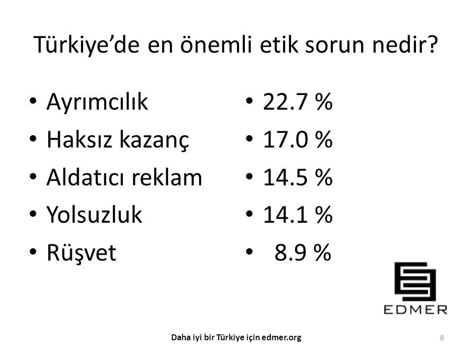 Türkiye'de en önemli etik sorun nedir