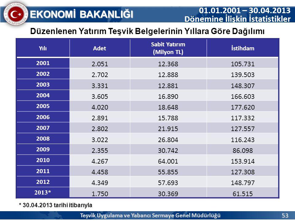 01.01.2001 – 30.04.2013 Dönemine İlişkin İstatistikler