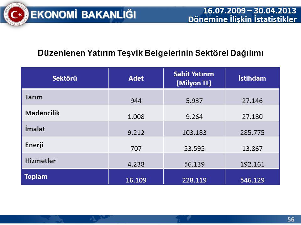 16.07.2009 – 30.04.2013 Dönemine İlişkin İstatistikler