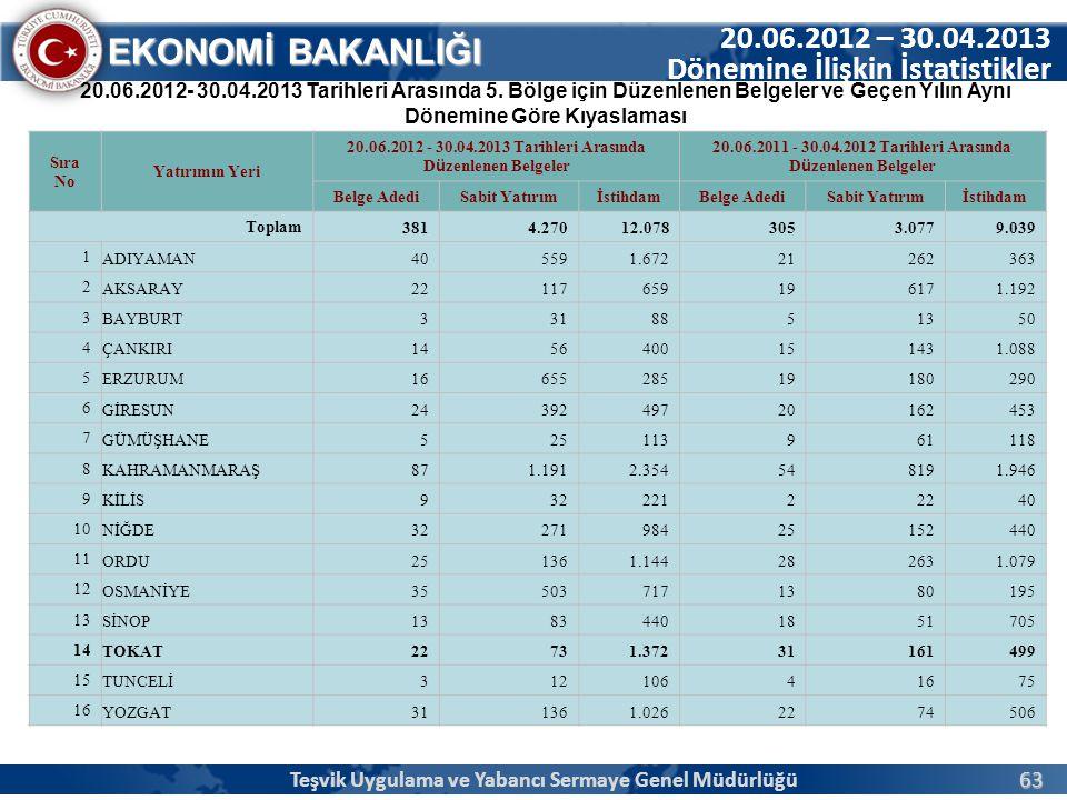 20.06.2012 – 30.04.2013 Dönemine İlişkin İstatistikler