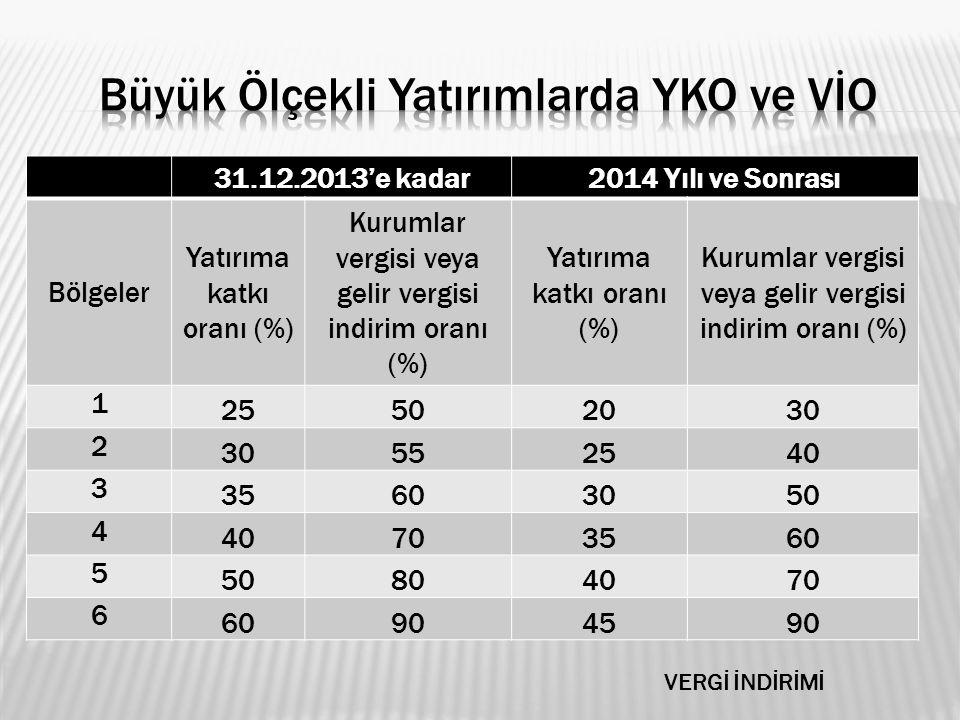 Büyük Ölçekli Yatırımlarda YKO ve VİO