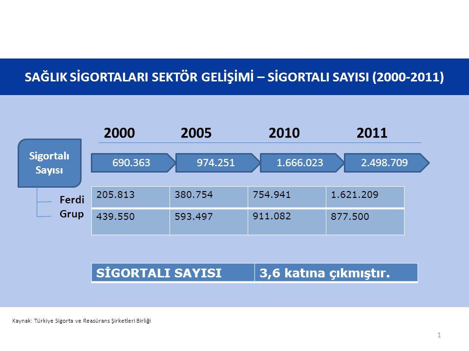 SAĞLIK SİGORTALARI SEKTÖR GELİŞİMİ – SİGORTALI SAYISI (2000-2011)