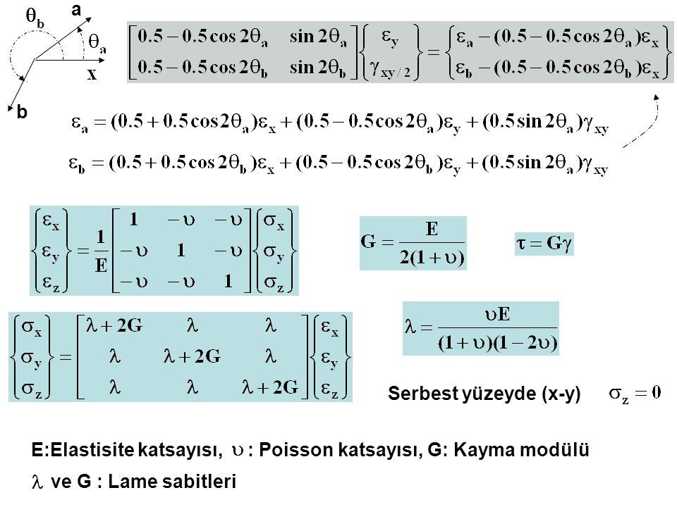 q a b Serbest yüzeyde (x-y)