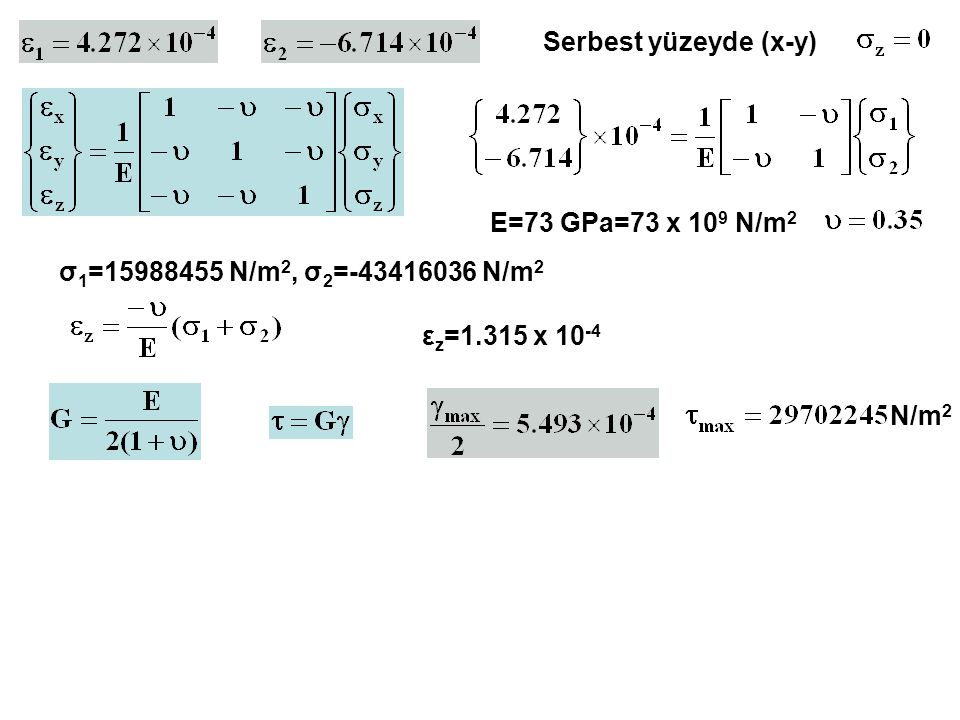 Serbest yüzeyde (x-y) E=73 GPa=73 x 109 N/m2. σ1=15988455 N/m2, σ2=-43416036 N/m2. εz=1.315 x 10-4.
