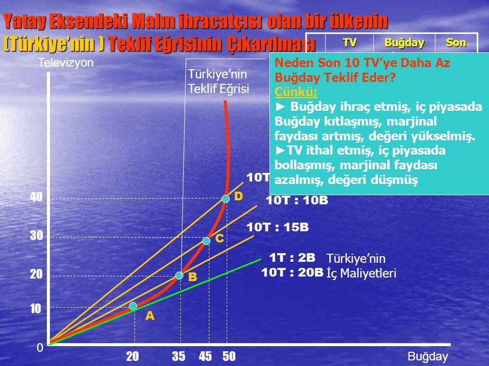 Yatay Eksendeki Malın ihracatçısı olan bir ülkenin (Türkiye'nin ) Teklif Eğrisinin Çıkarılması