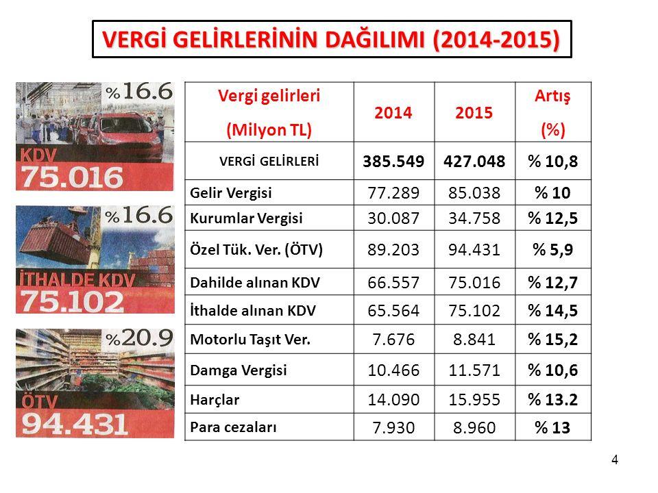 VERGİ GELİRLERİNİN DAĞILIMI (2014-2015)