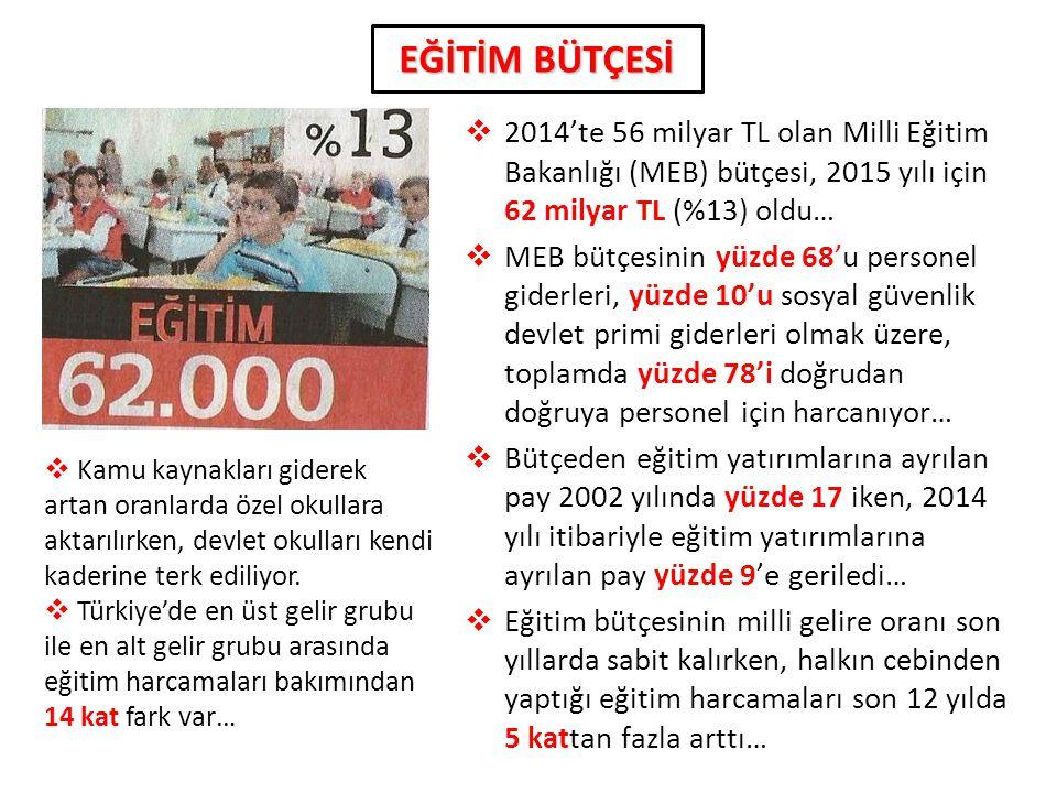 EĞİTİM BÜTÇESİ 2014'te 56 milyar TL olan Milli Eğitim Bakanlığı (MEB) bütçesi, 2015 yılı için 62 milyar TL (%13) oldu…
