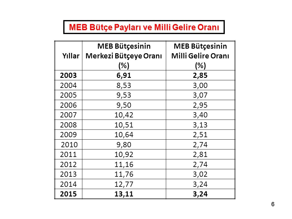 MEB Bütçe Payları ve Milli Gelire Oranı Merkezi Bütçeye Oranı (%)