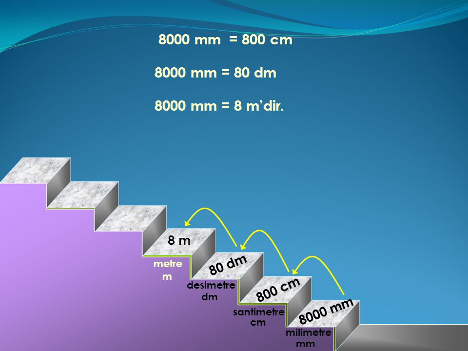 8000 mm = 800 cm 8000 mm = 80 dm 8000 mm = 8 m'dir. 8 m 80 dm 800 cm