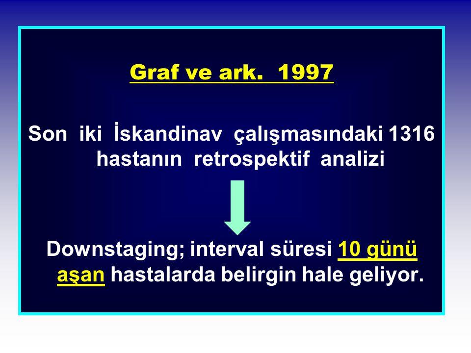 Son iki İskandinav çalışmasındaki 1316 hastanın retrospektif analizi