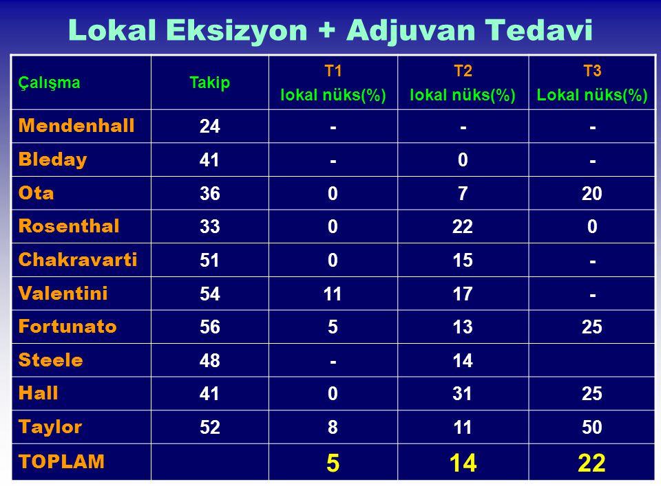 Lokal Eksizyon + Adjuvan Tedavi