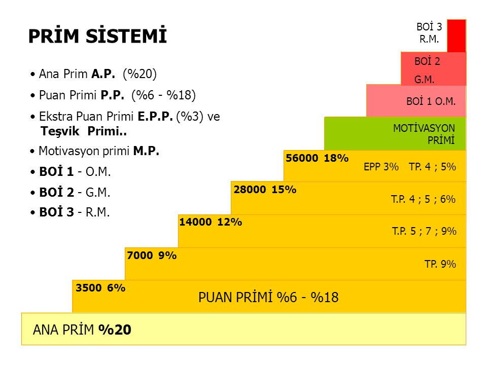PRİM SİSTEMİ PUAN PRİMİ %6 - %18 ANA PRİM %20 Ana Prim A.P. (%20)