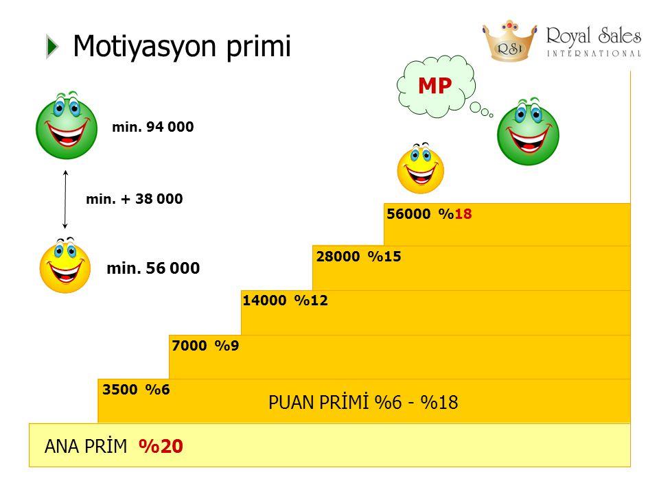 Motiyasyon primi MP PUAN PRİMİ %6 - %18 ANA PRİM %20 min. 56 000